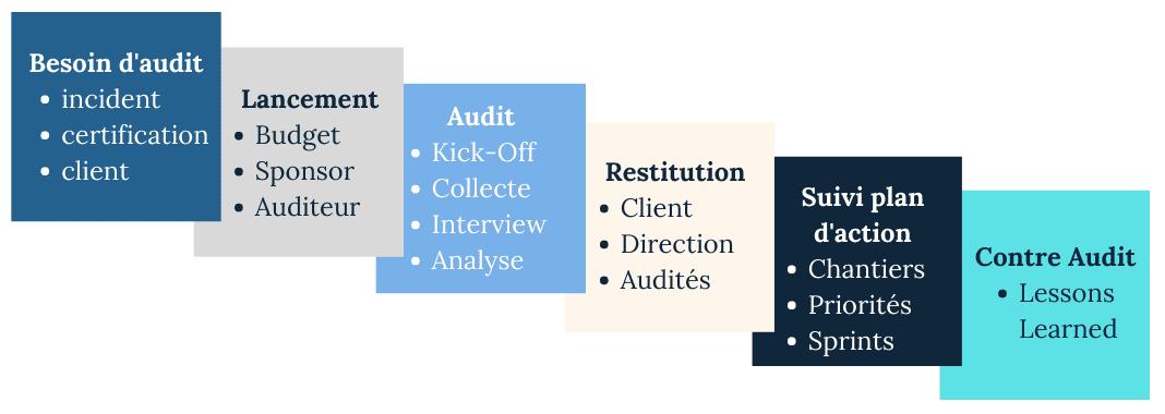 Audit timeline