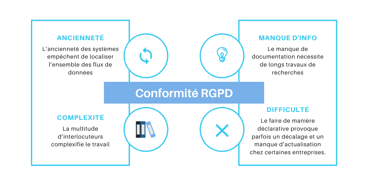 Identifier tous les lieux de stockage RGPD