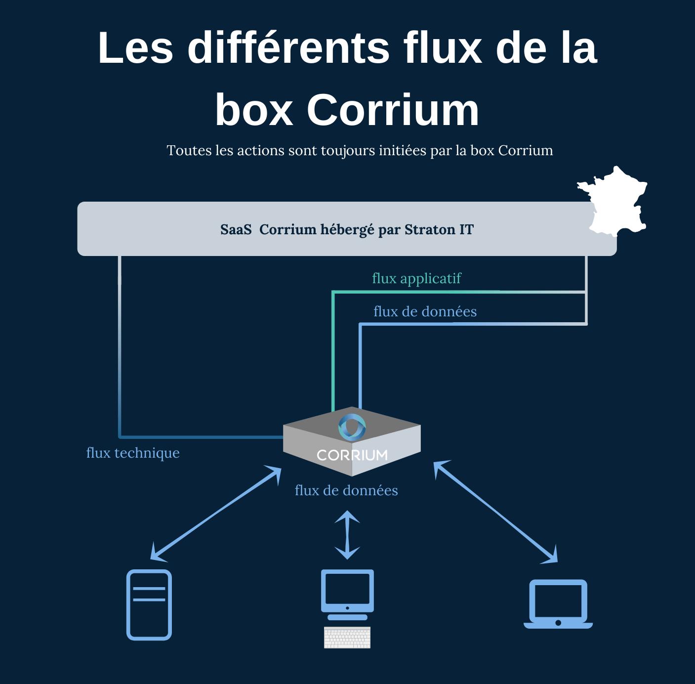 différents flux de la box